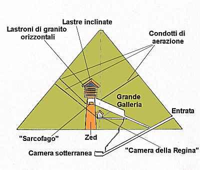 CENTRALI_EGITTO_7_-Pianta_della_Grande_Piramide