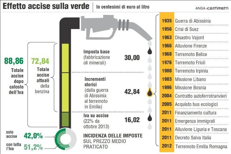 Le-accise-sulla-benzina-in-vigore-in-Italia