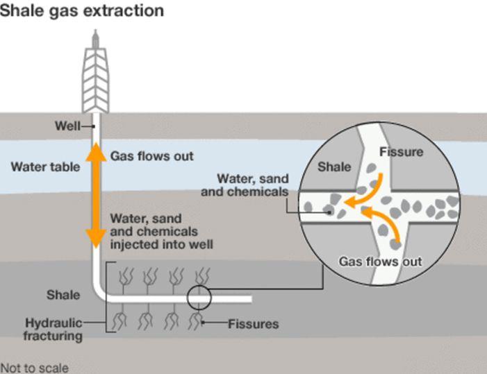 Schema di un pozzo per il fracking.
